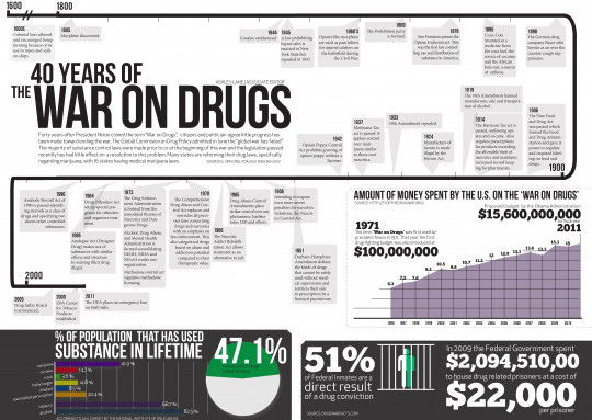 40 Years of the War on Drugs