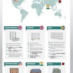 Top Furniture Brands By Country Visual Ly