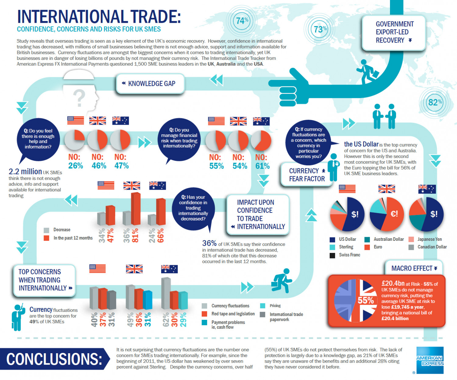 American Express International Trade Condifence