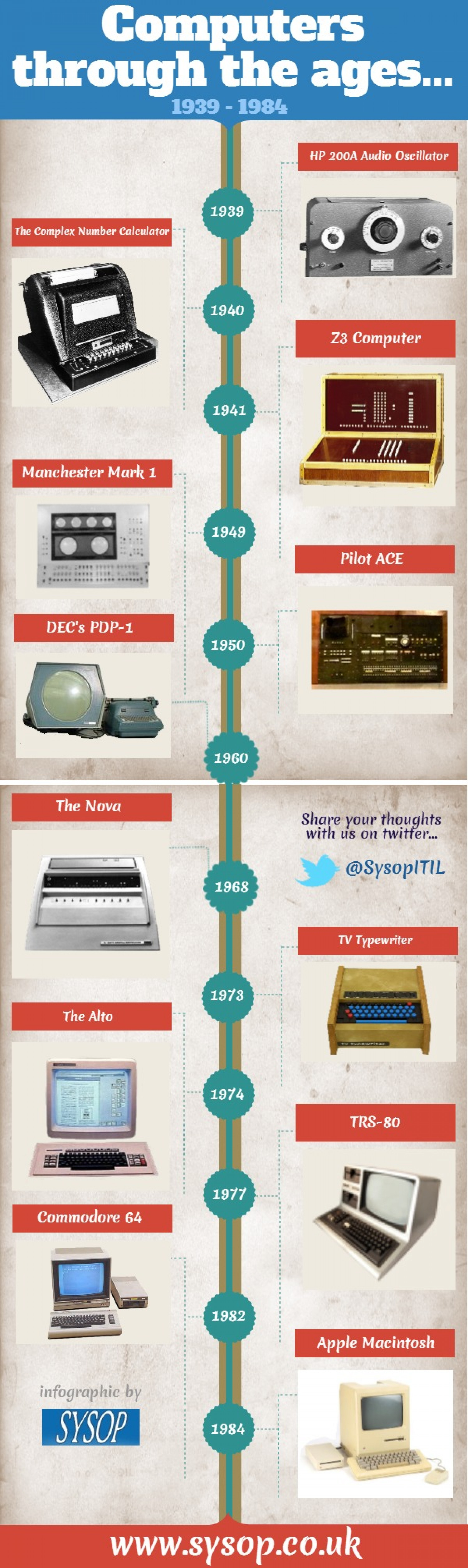 Computers Through The Ages