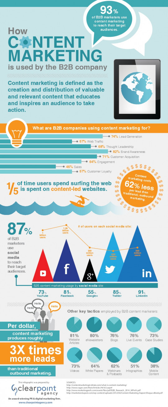 Content Marketing for the B2B Company