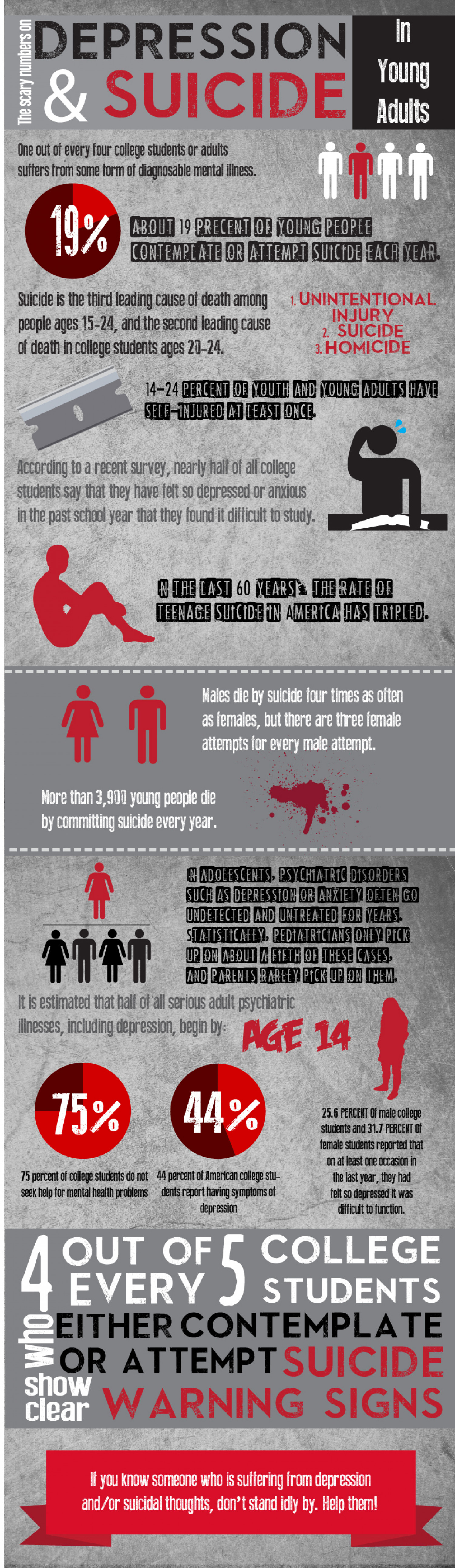 Depression And Suicide In Young Adults