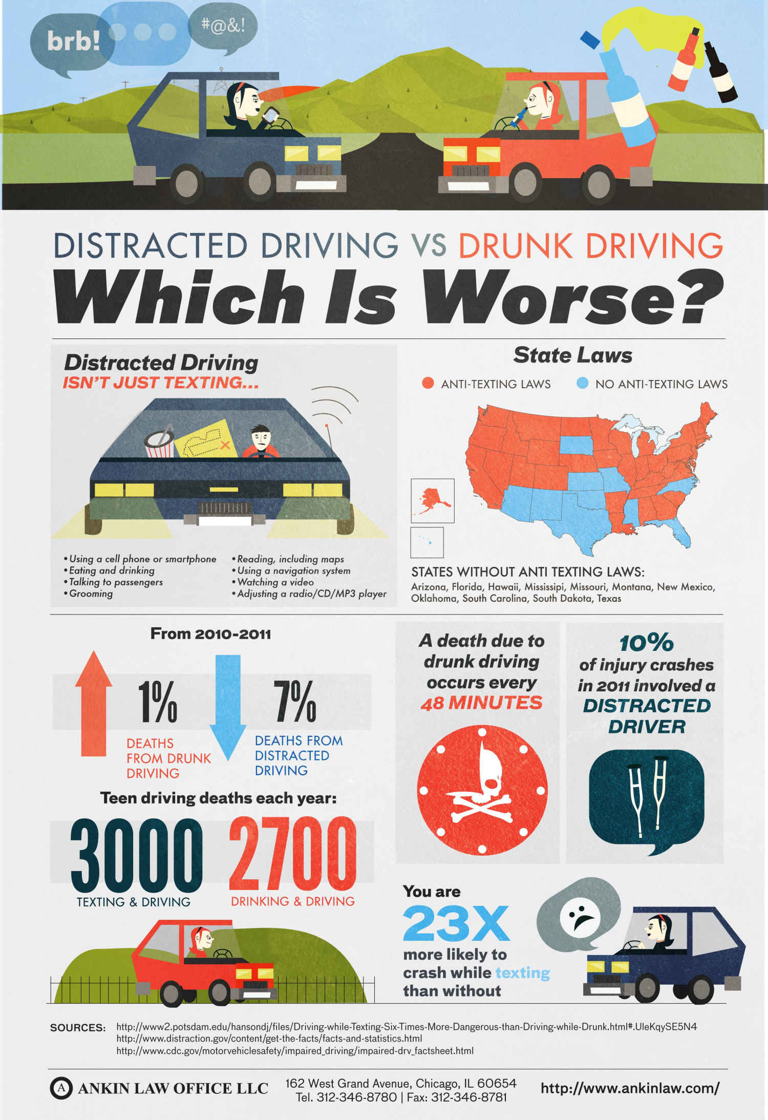 Distracted Driving Vs Drunk Driving Which Is Worse