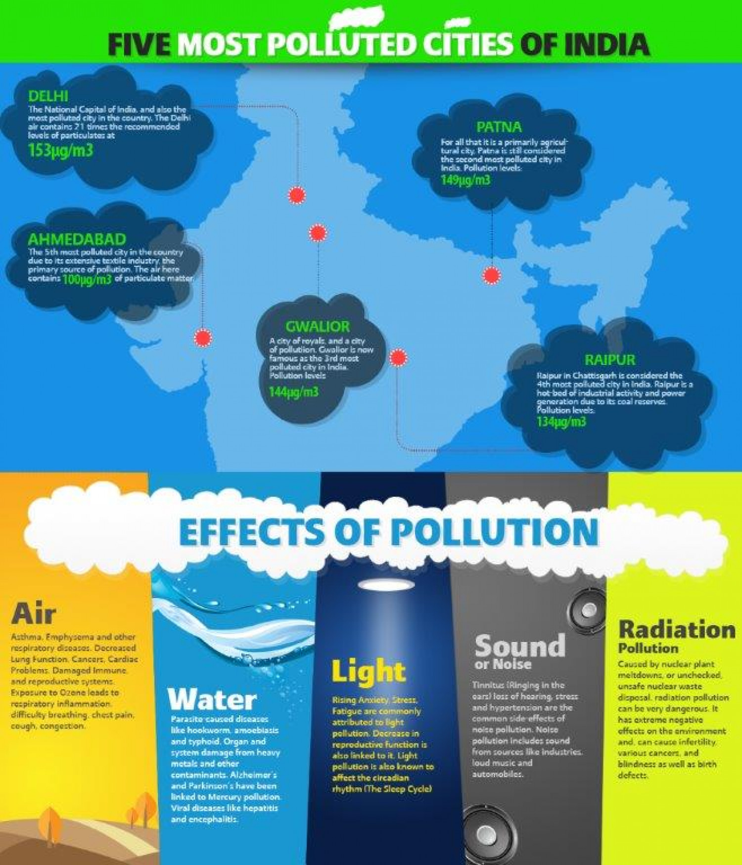 Effects Of Pollution Rising All Over India