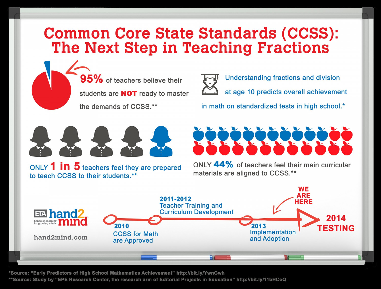 Eta Hand2mind Common Core State Standards Fractions