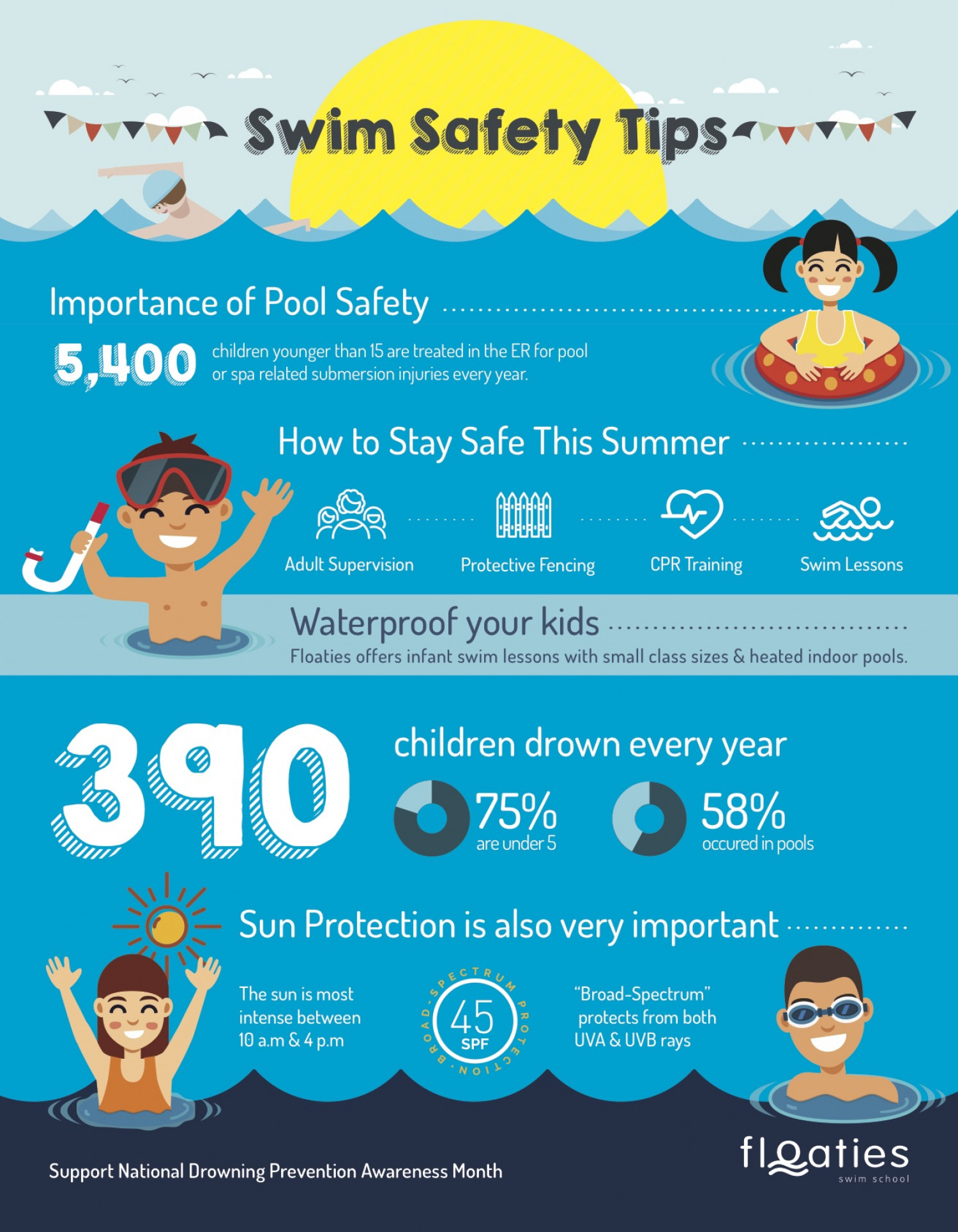 Floaties Water Safety