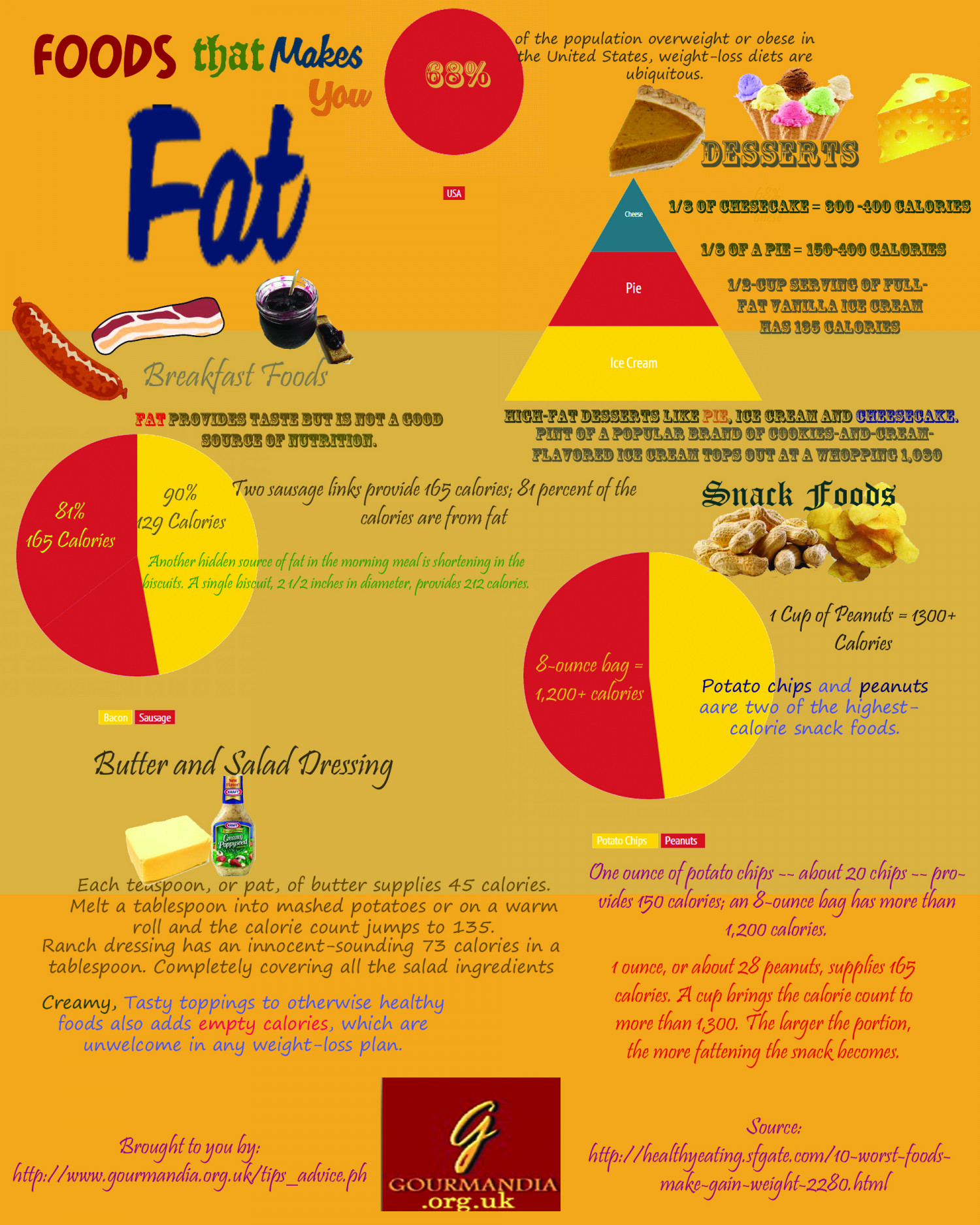 Foods That Make You Fat