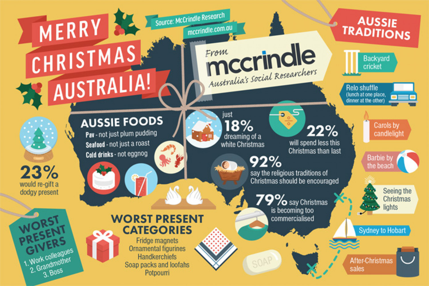 Fun Facts About Christmas In Australia