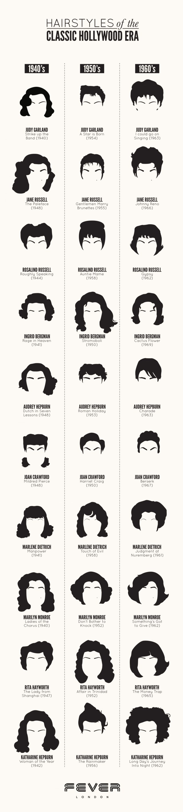 hairstyles of the classic hollywood era | visual.ly