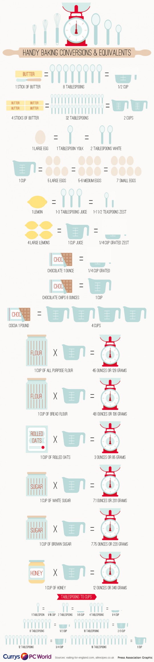 Handy Baking Conversions & Equivalents