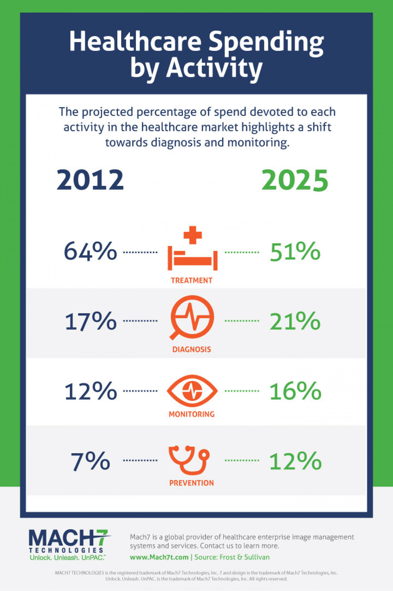 Healthcare Spending By Activity