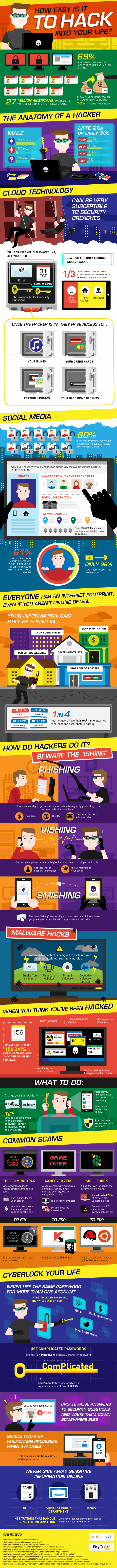 How Easy is it to Hack into Your Life?