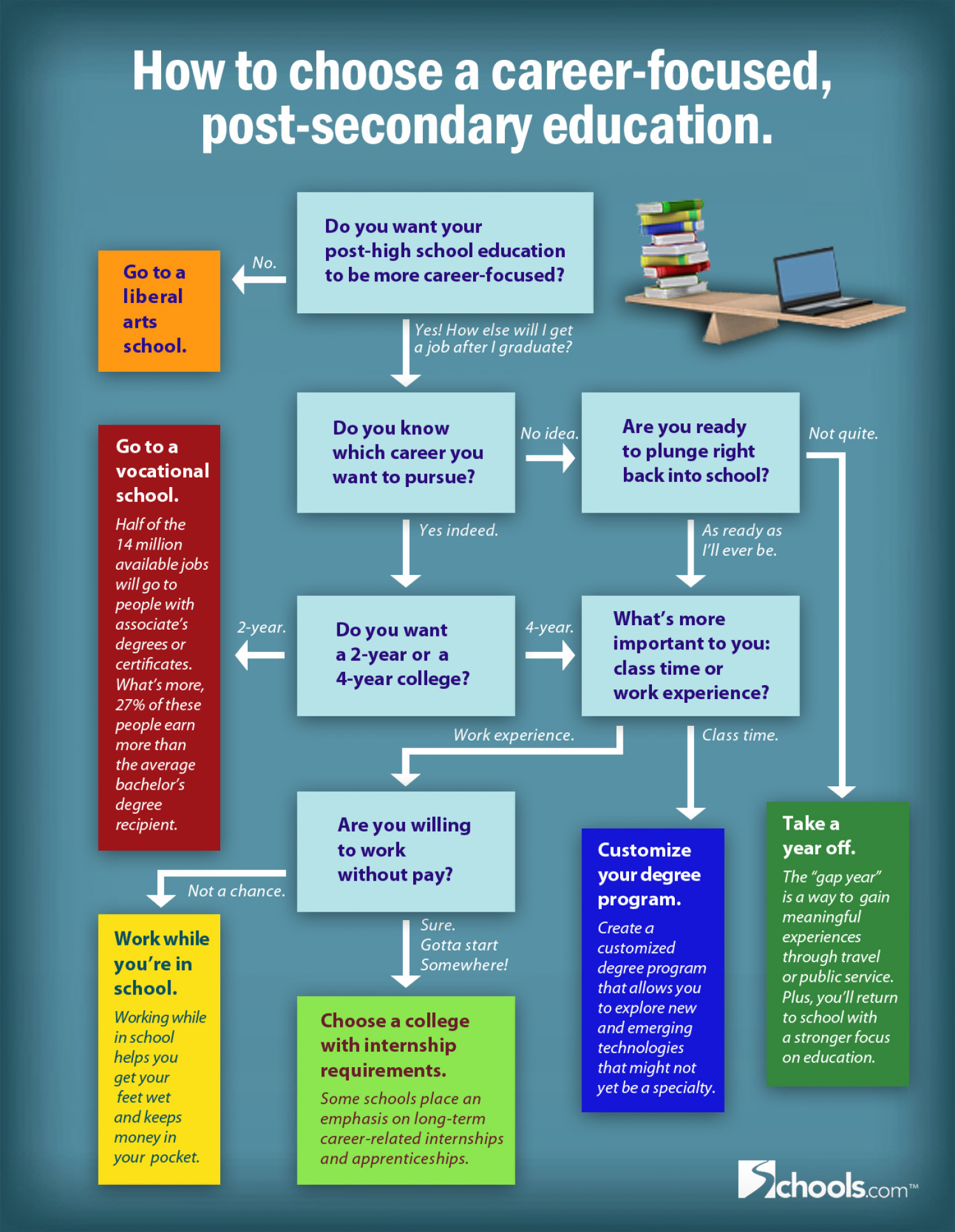 How To Choose A Career Focused Education