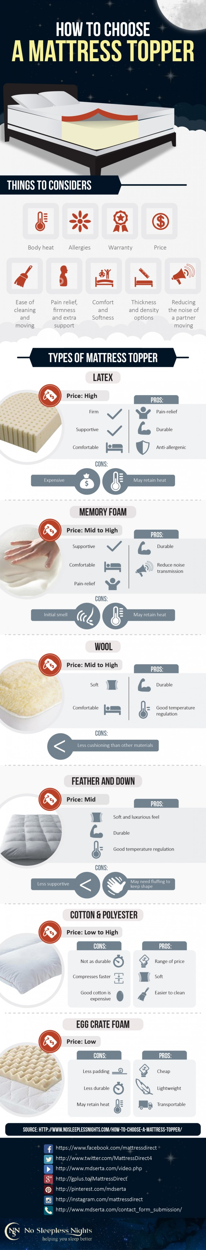 How To Choose A Mattress Topper Direct Infographic