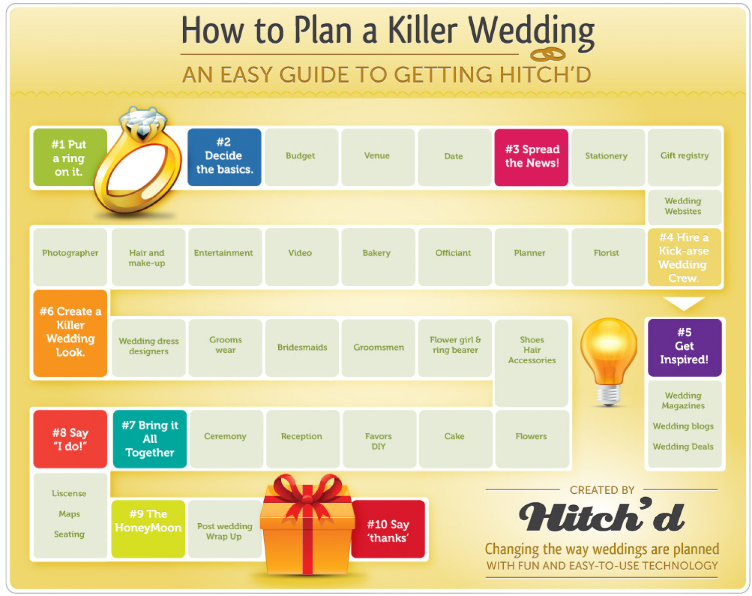 how to plan a killer wedding an easy guide to getting hitched infographic