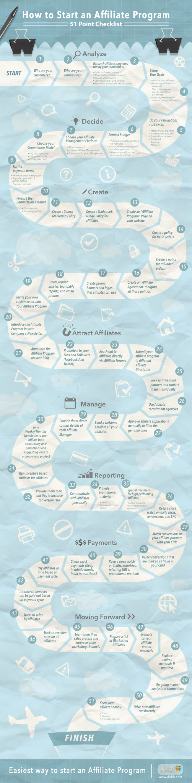 How To Start An Affiliate Program: 51 Point Checklist