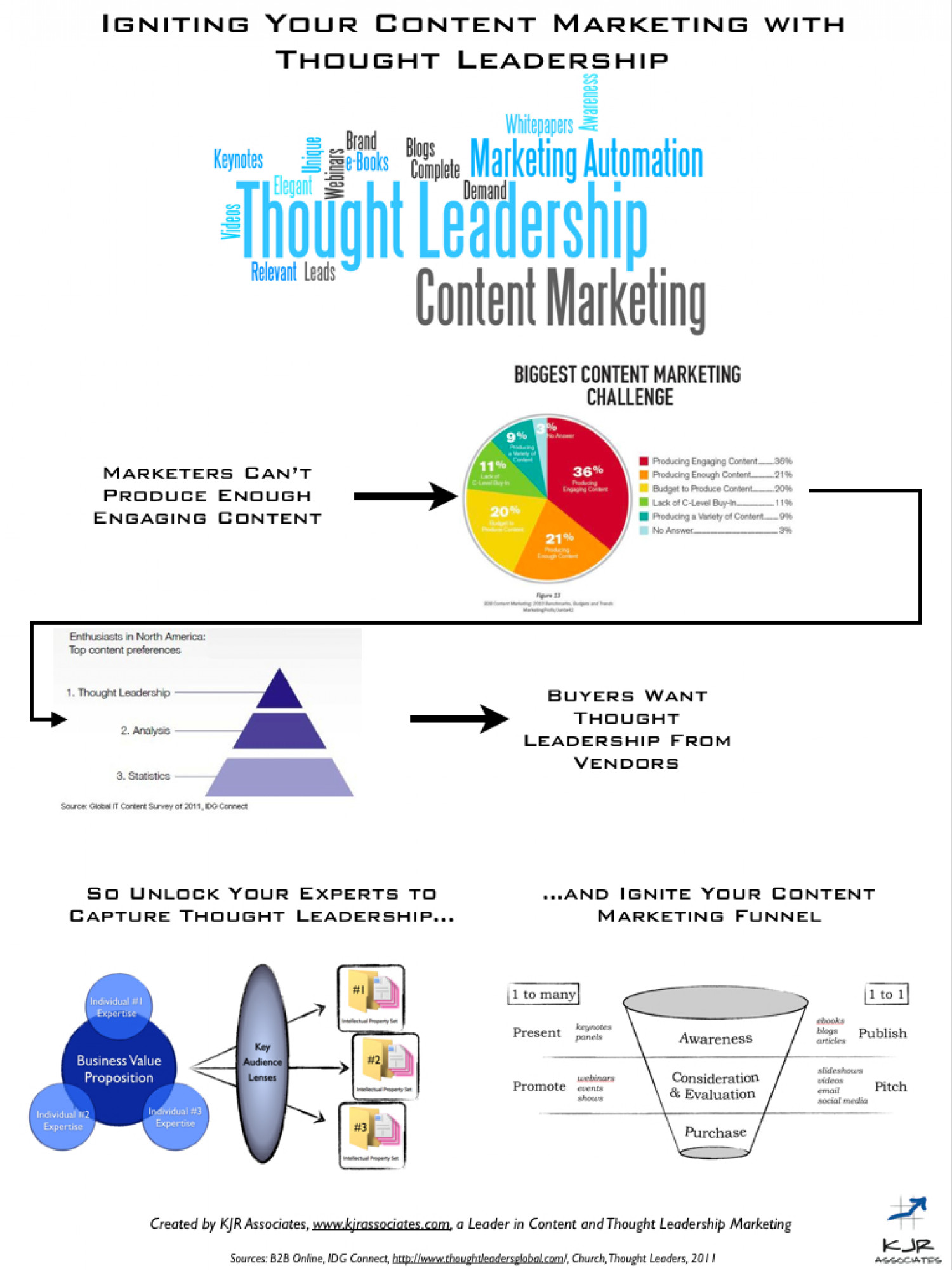 Igniting Content Marketing With Thought Leadership