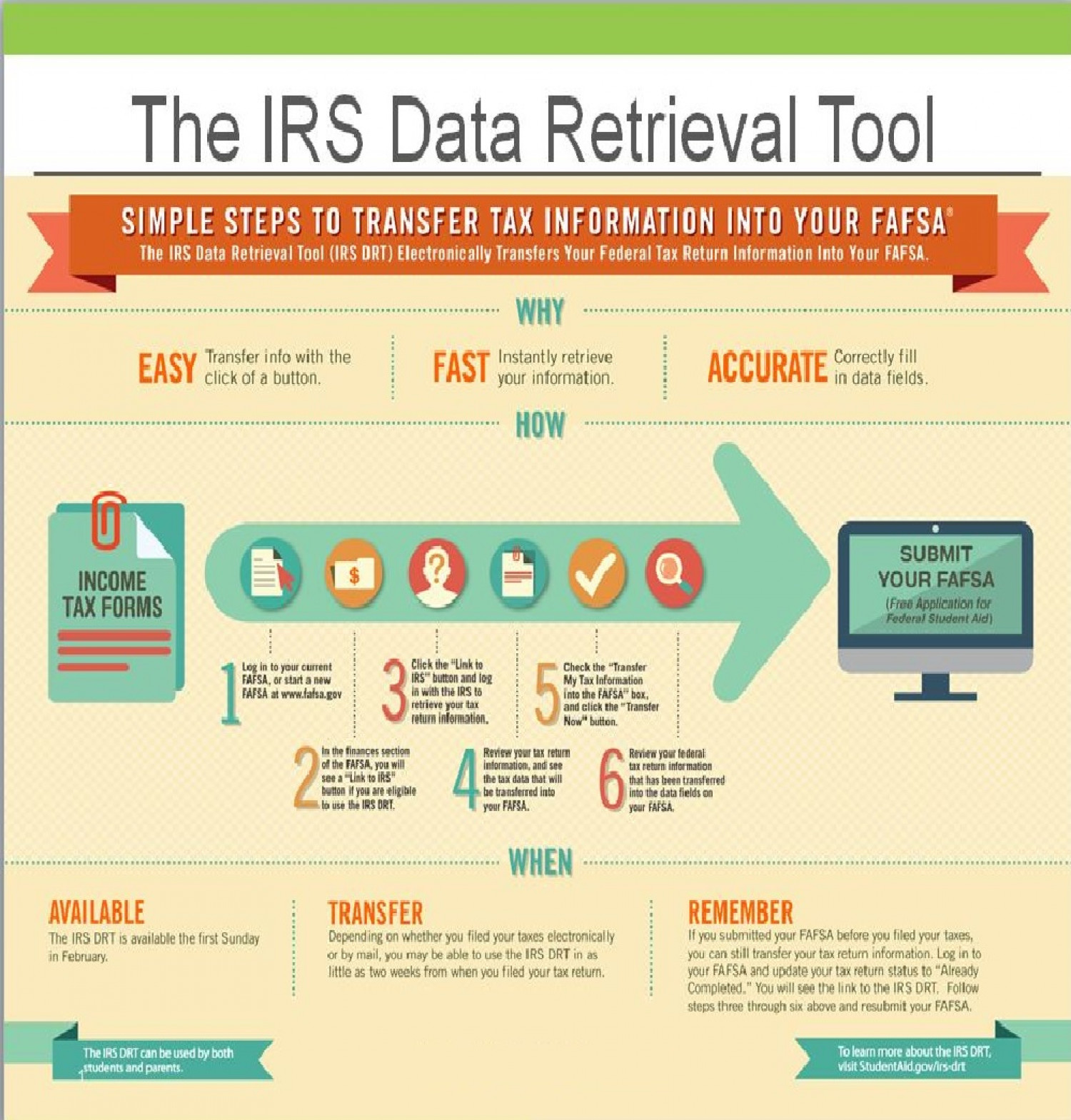 Irs Tax Information To Your Fafsa