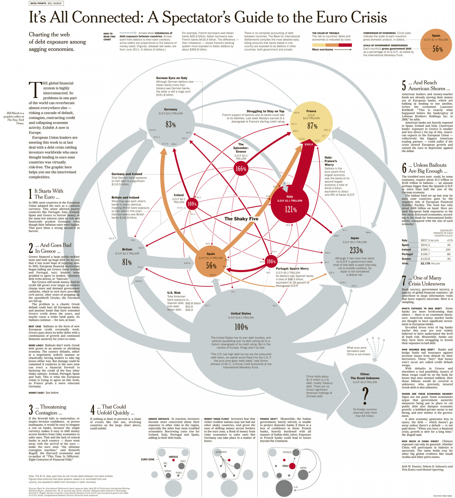 It S All Connected An Overview Of The Euro Crisis