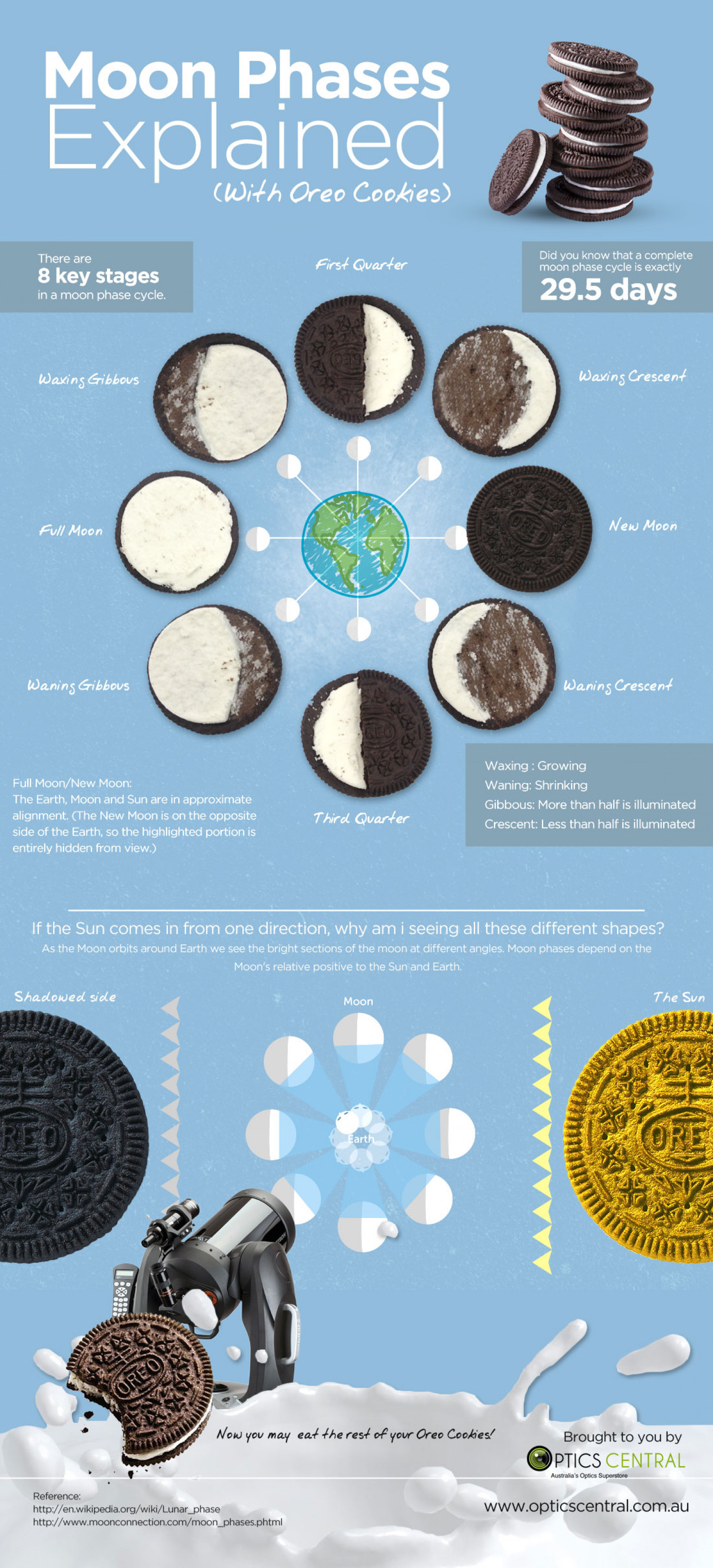 Moon Phases Explained With Oreos