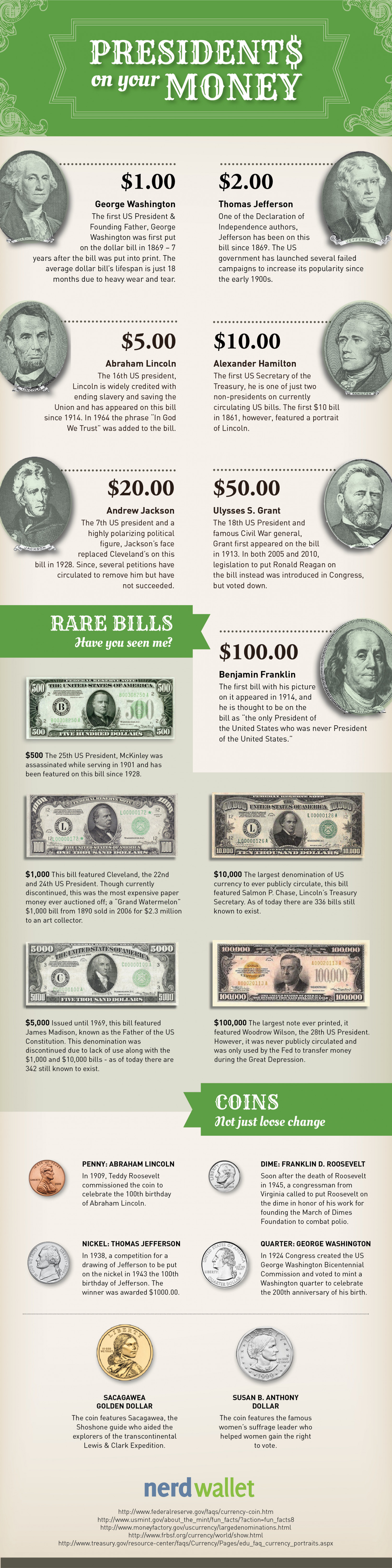 Presidents On Your Money