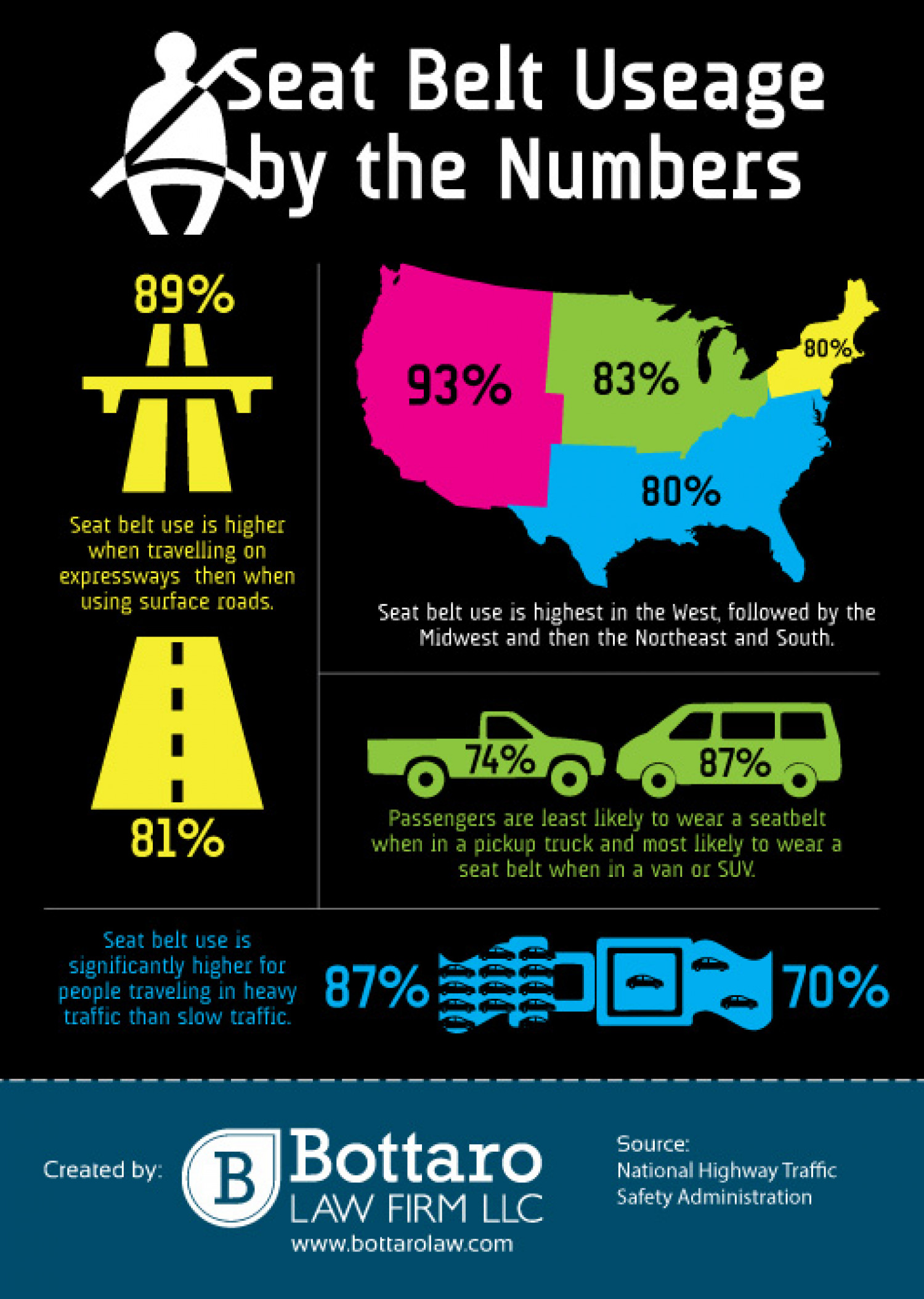 Seat Belt Use By The Numbers