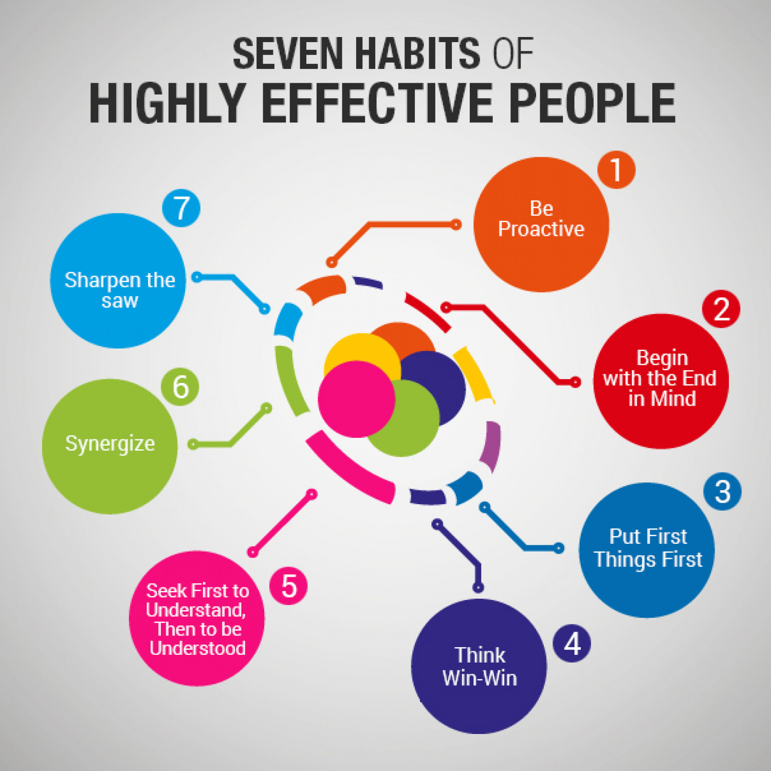 3 Of The 7 Habits Of Highly Effective People