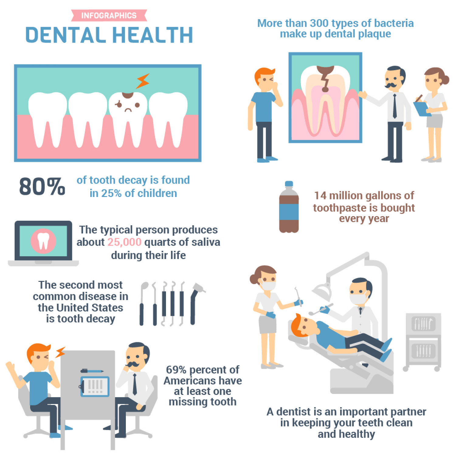 Significance Of Dental Health