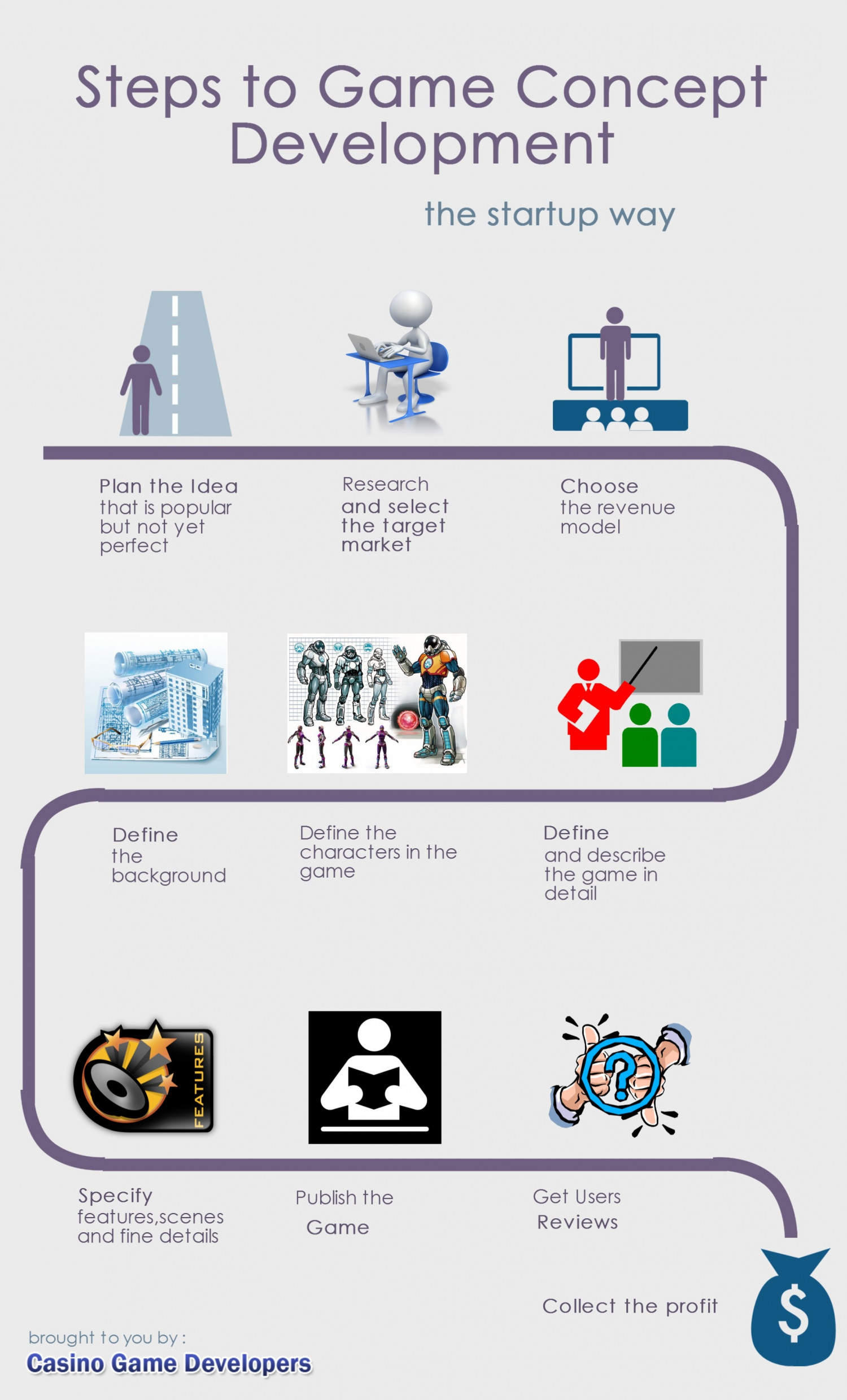 Steps For Game Concept Development Visually