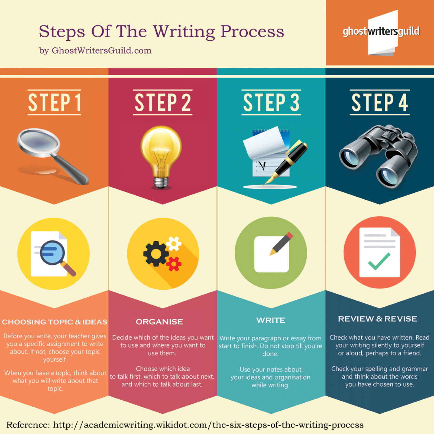 Steps Of The Writing Process Infographic