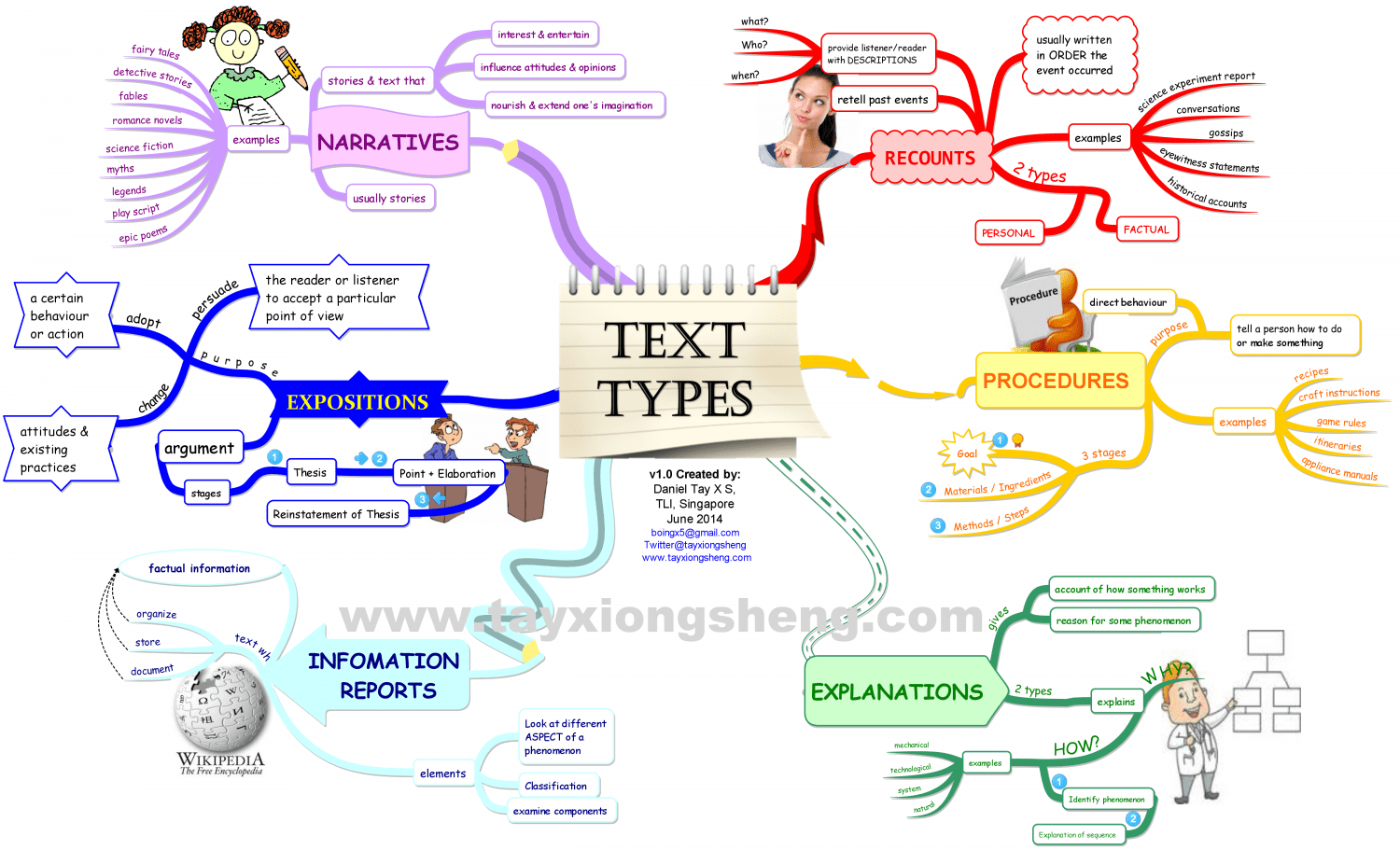 Text Types Genres