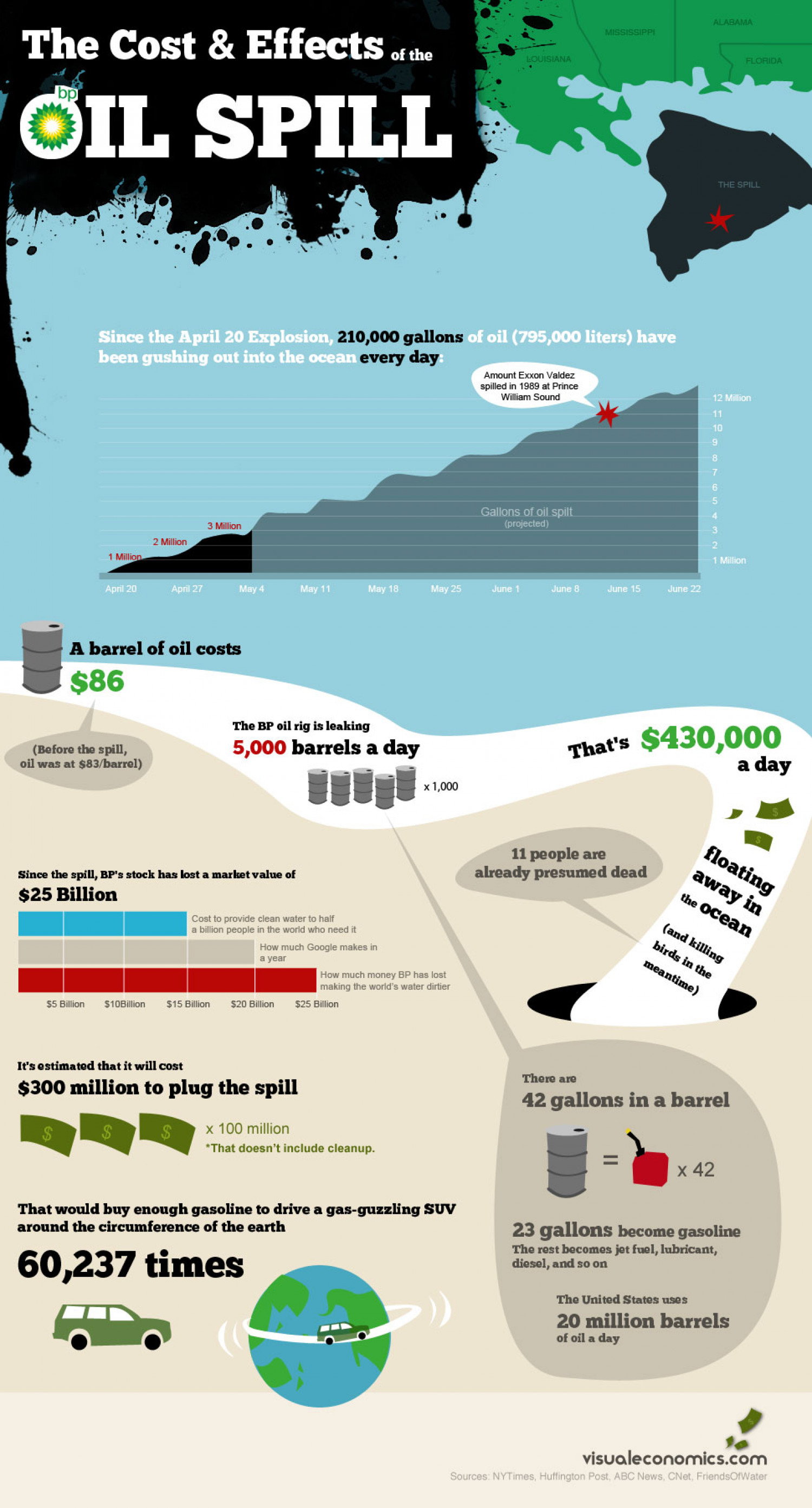 The Cost And Effects Of The Oil Spill