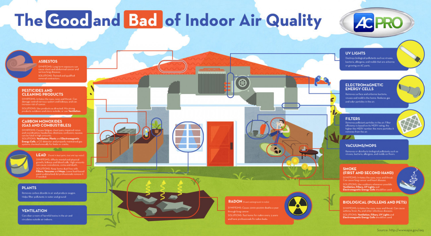Home Air Conditioning Tips