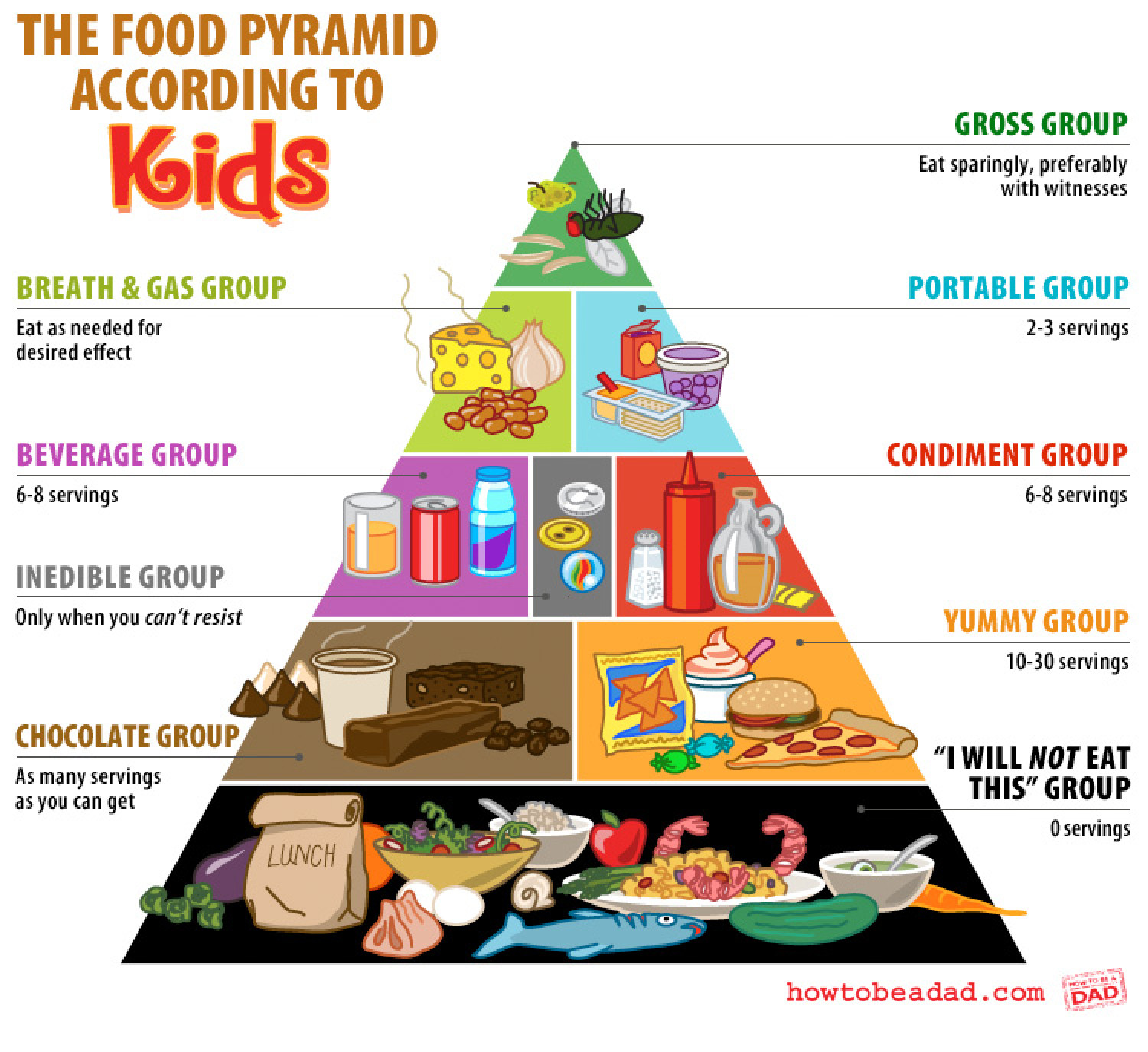 The Kids Food Pyramid