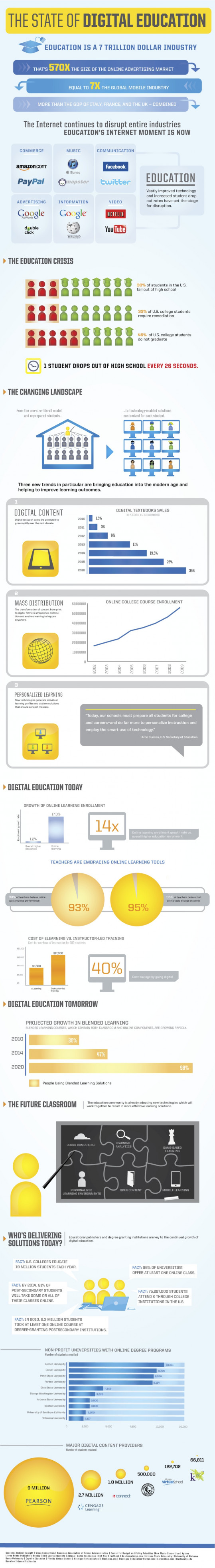 The State of Digital Education