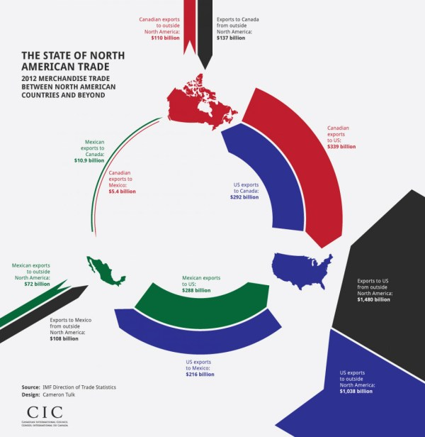 The State of North American Trade | Visual.ly