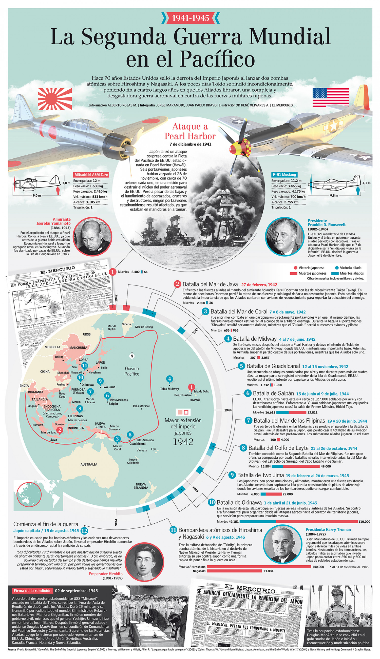 The World War Ii In The Pacific