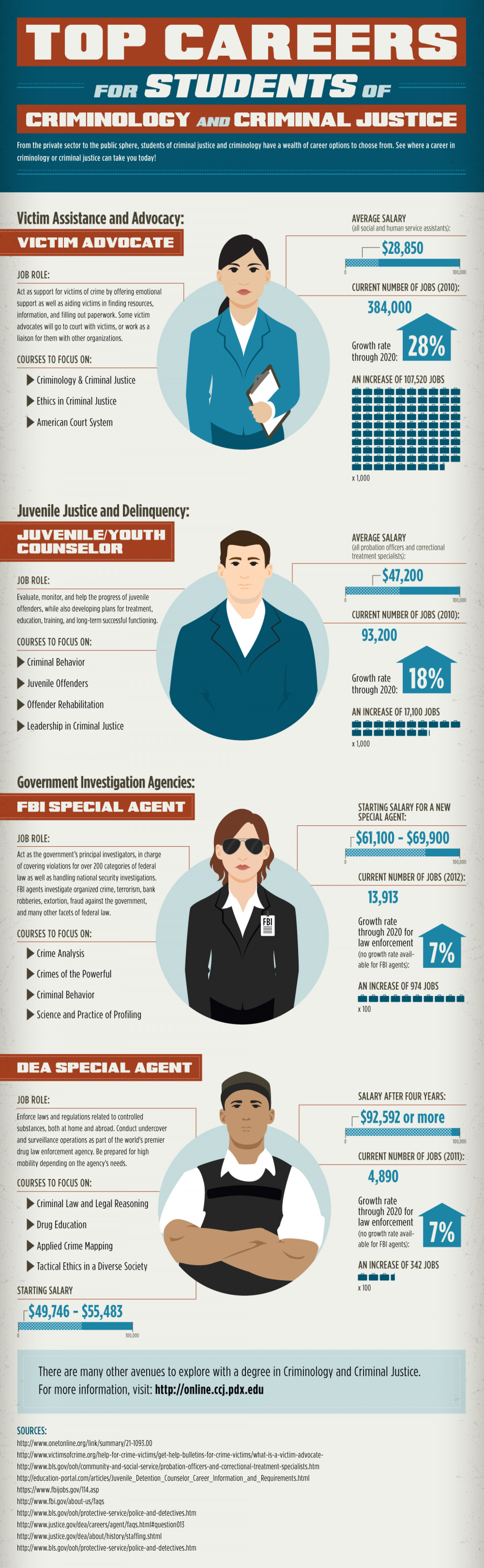 Top Careers For Students Of Criminology And Criminal