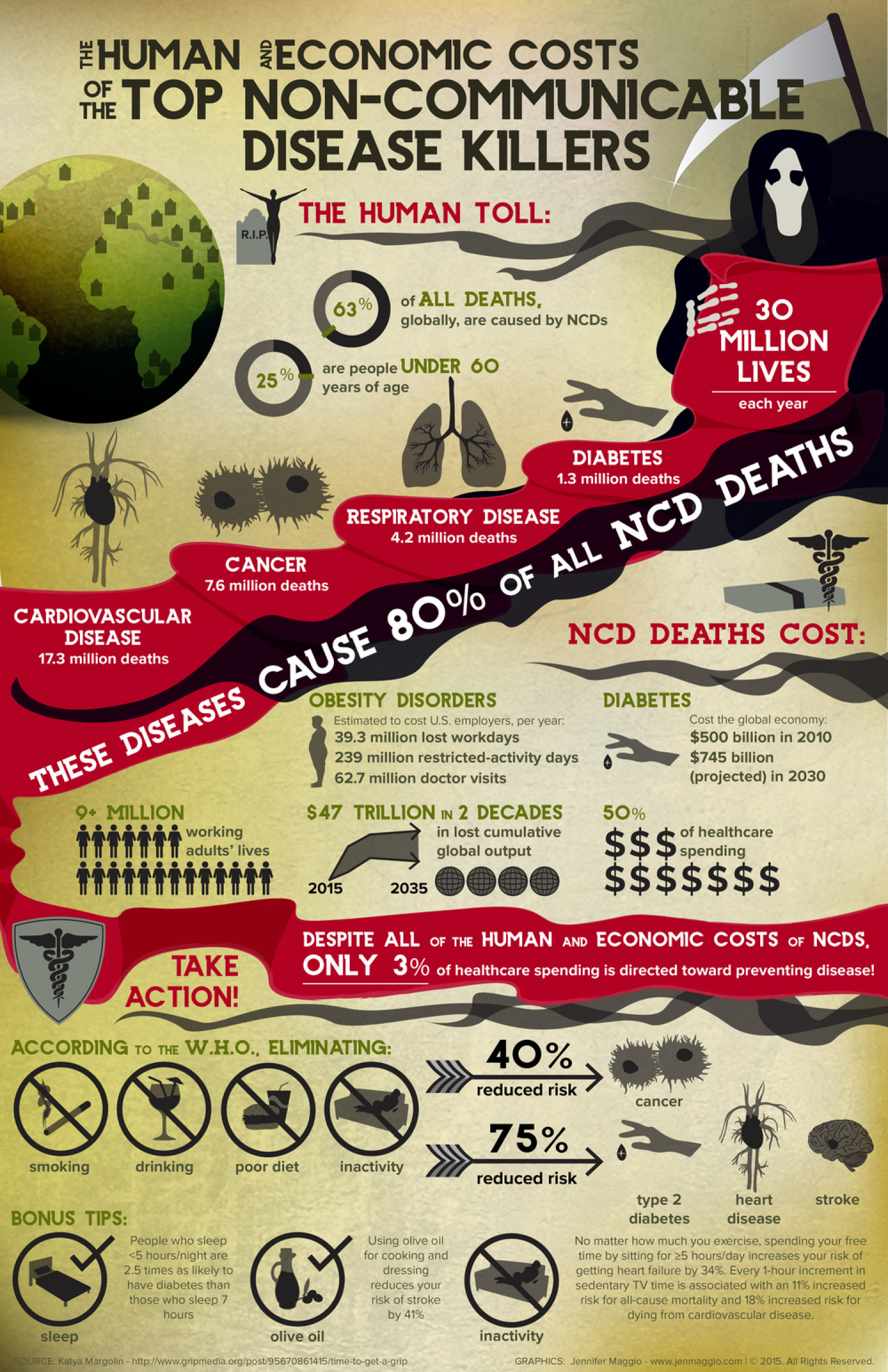 Top Non Communicable Disease Killers Infographic