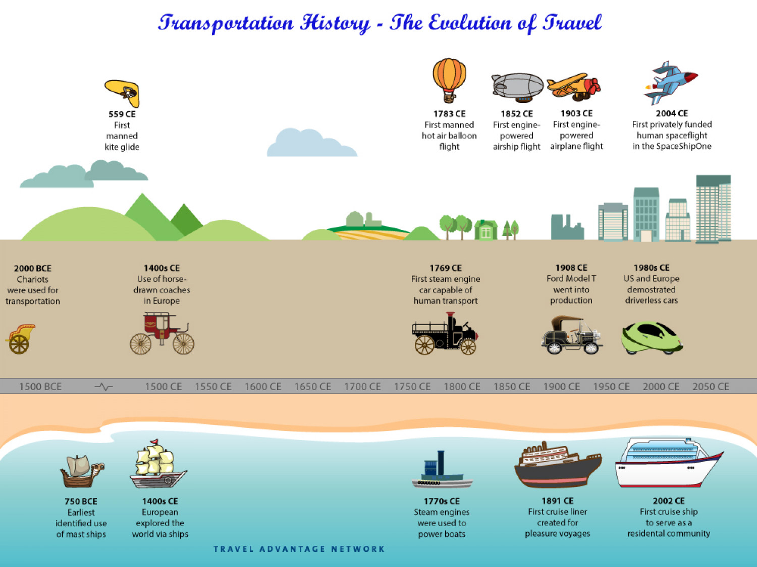 Transportation History The Evolution Of Travel