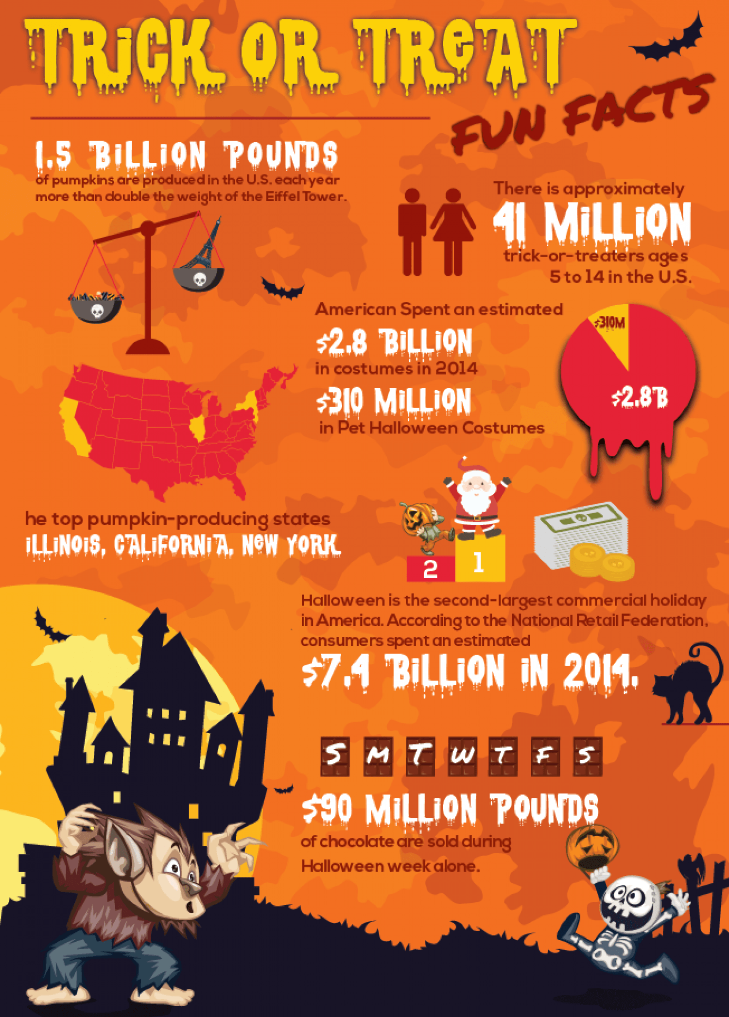 Thanksgiving Safety Facts