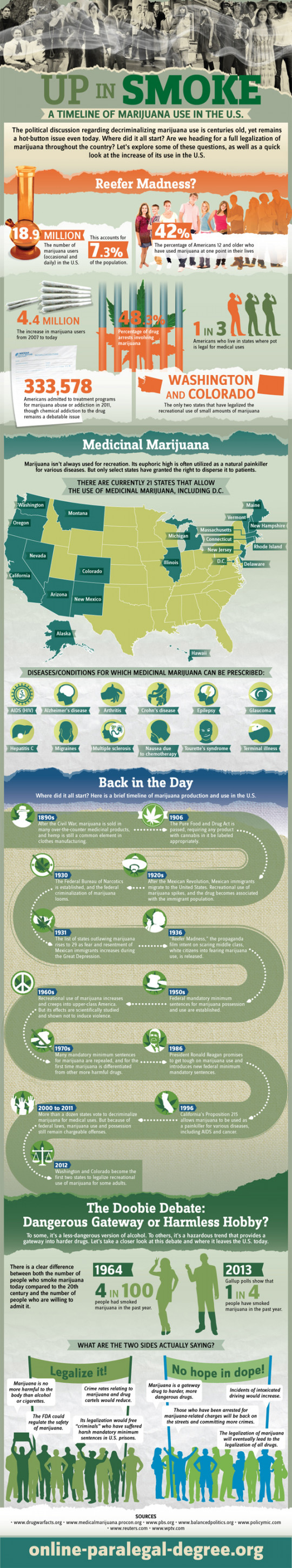Up in Smoke: A Timeline of Marijuana Use in the U.S.