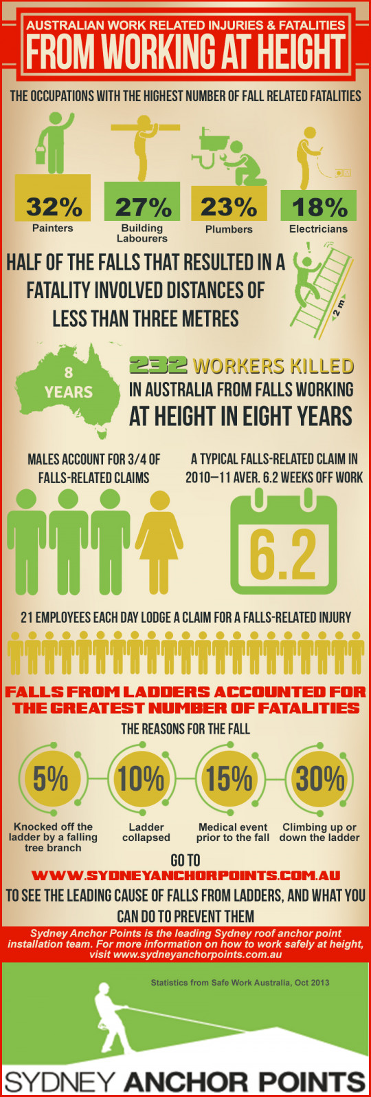 Australian Work Related Injuries & Fatalities From Working At Height