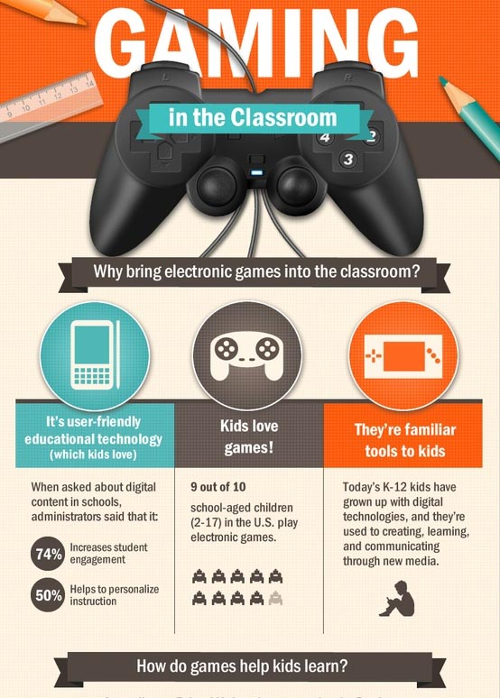 Image result for Video Game Infographic