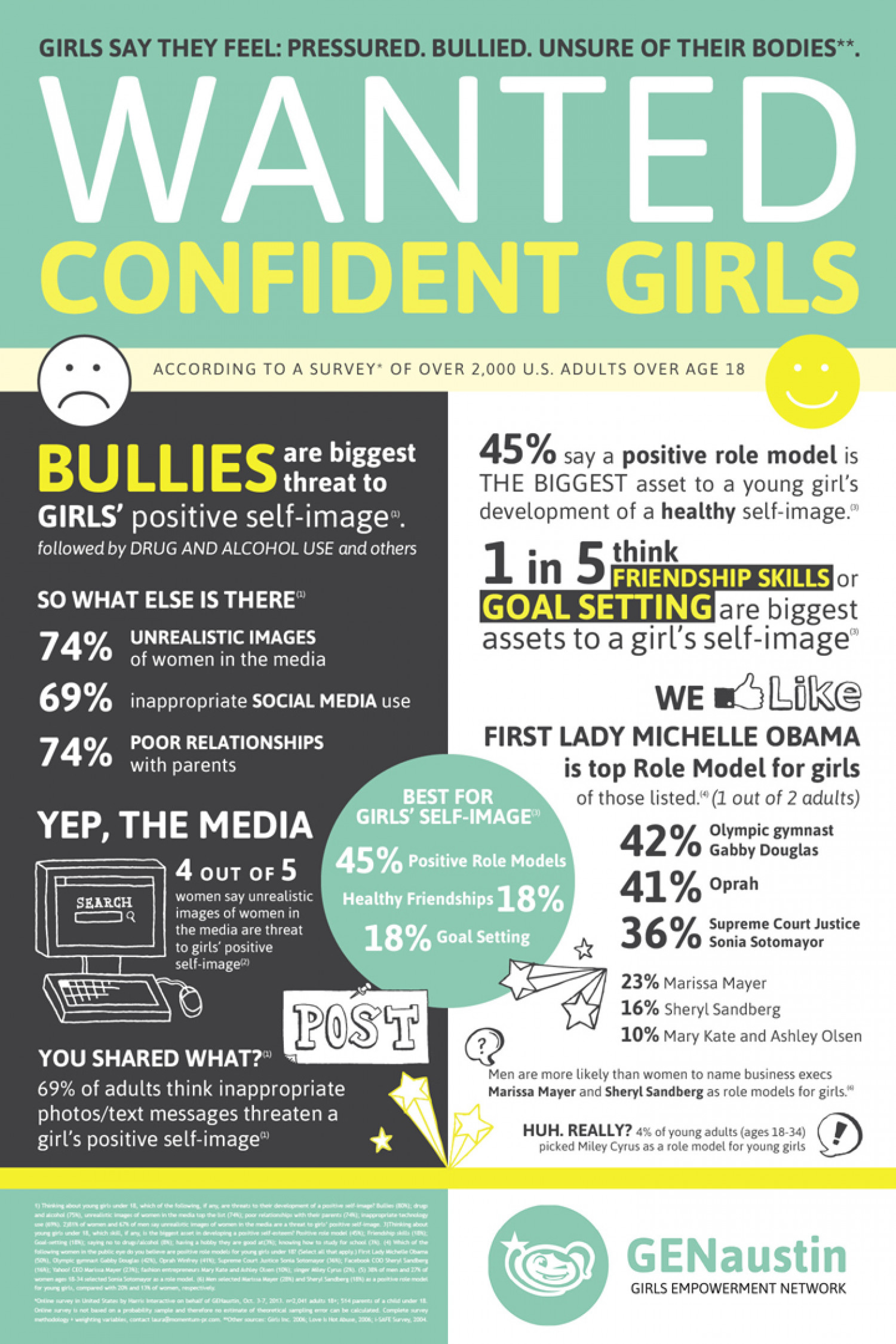 Wanted Confident Girls