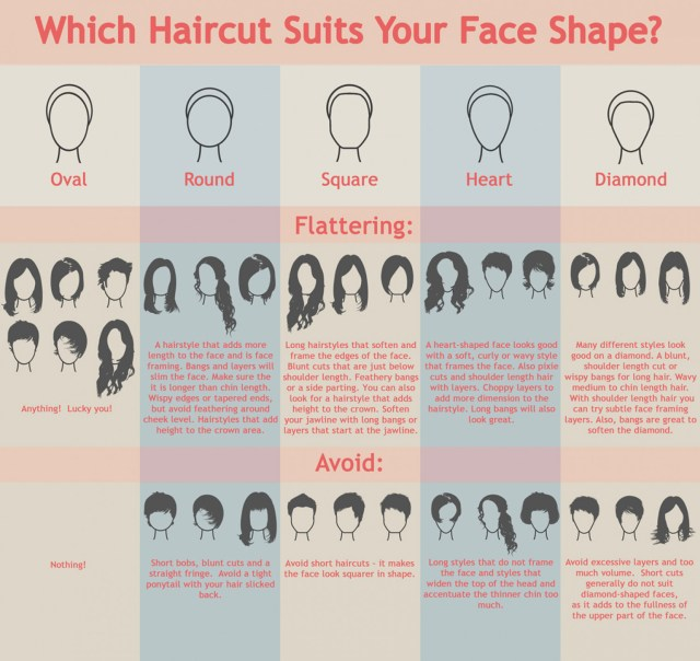 which haircut suits your face shape? | visual.ly