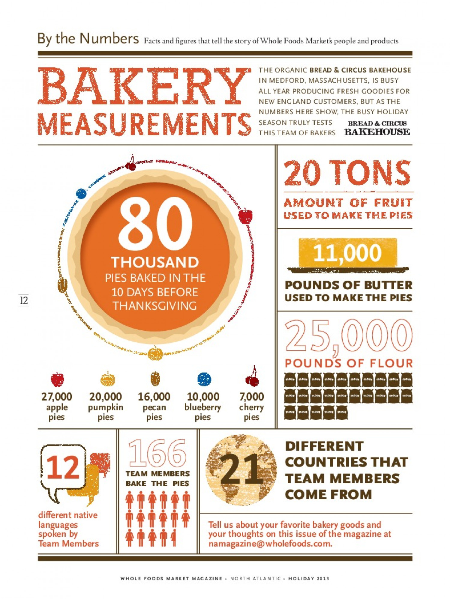 Whole Foods By The Numbers Bakery