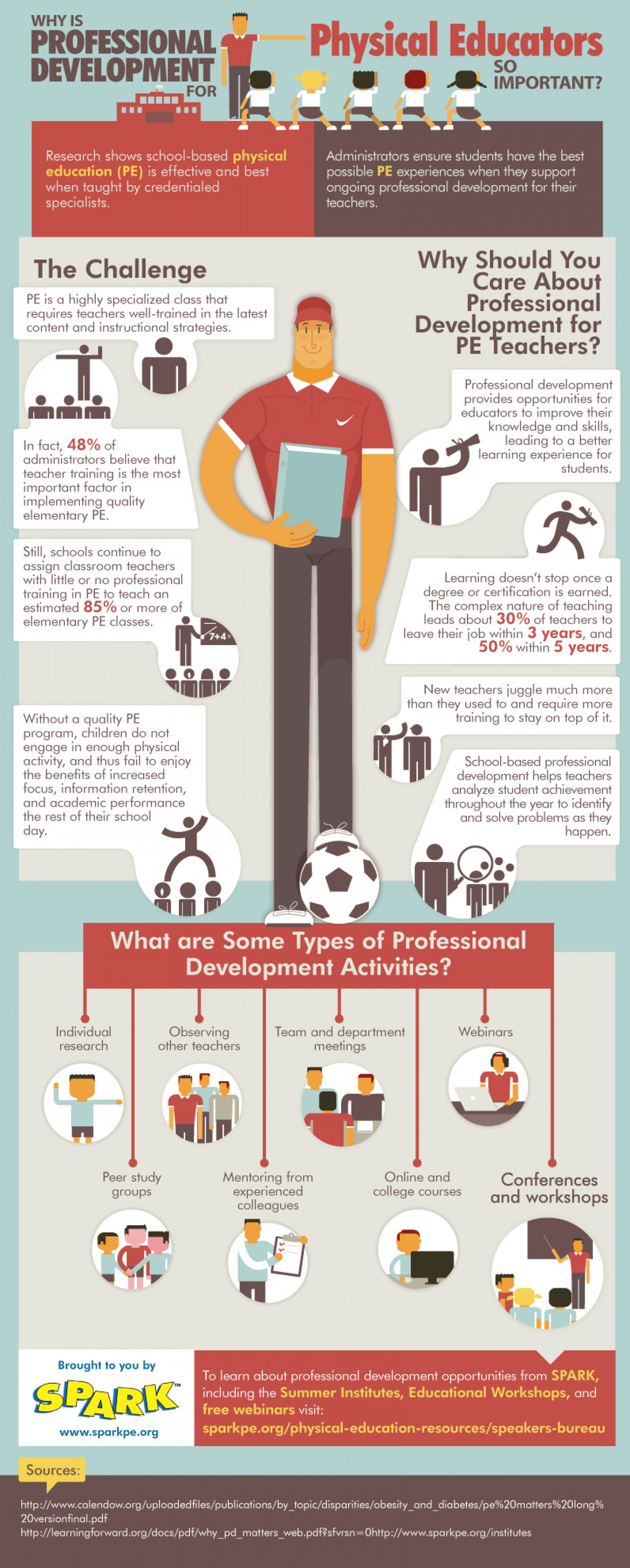 Why Is Professional Development For Physical Educators So Important