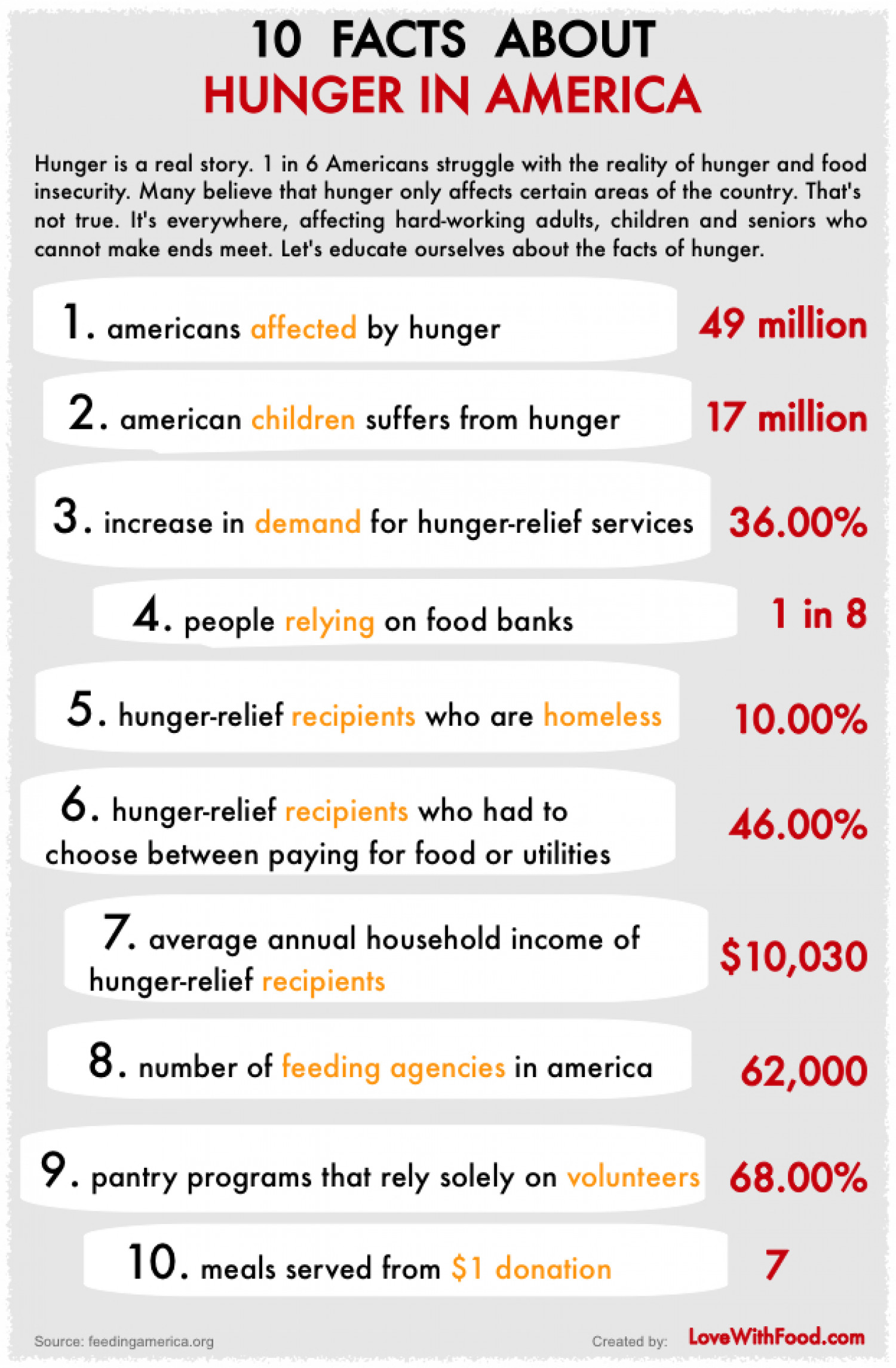 10 Facts About Hunger In America