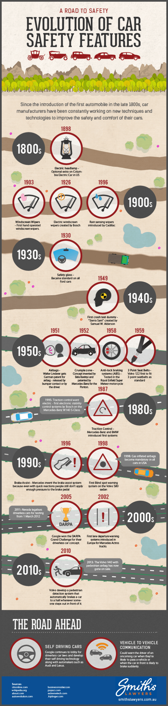 120 Years of Car Safety Evolution